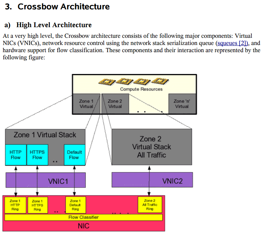 Crossbow Architecture